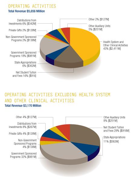 financial report 2011
