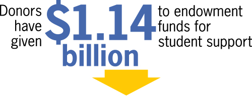 Donors have give $1.14 billion to endowment funds for student support