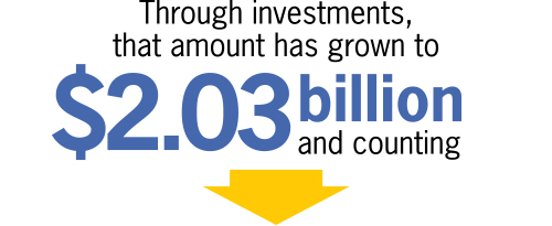 Through investments, that amount has grown to $2.03 billion and counting