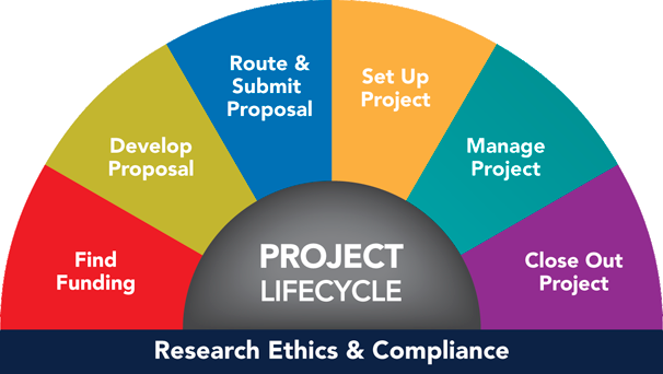 Project Grant Lifecycle